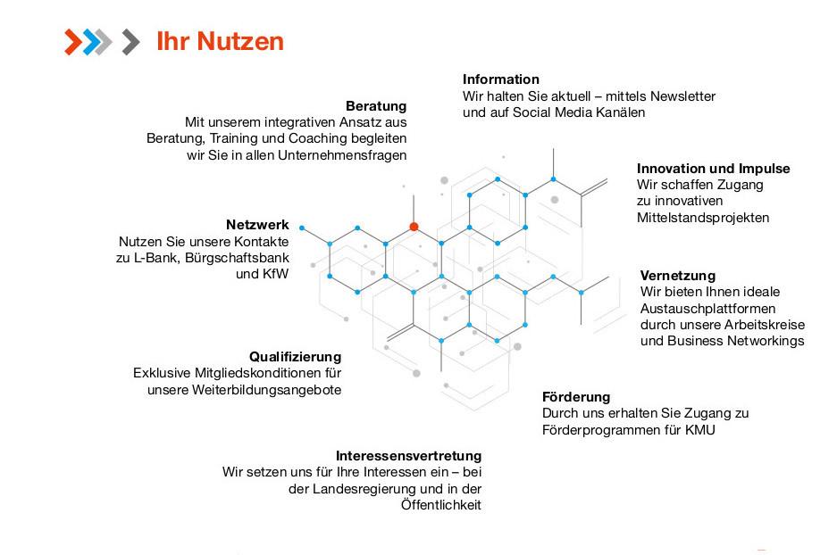 Grafik: Nutzen als Mitglied im Mittelstandsnetzwerk des RKW BW